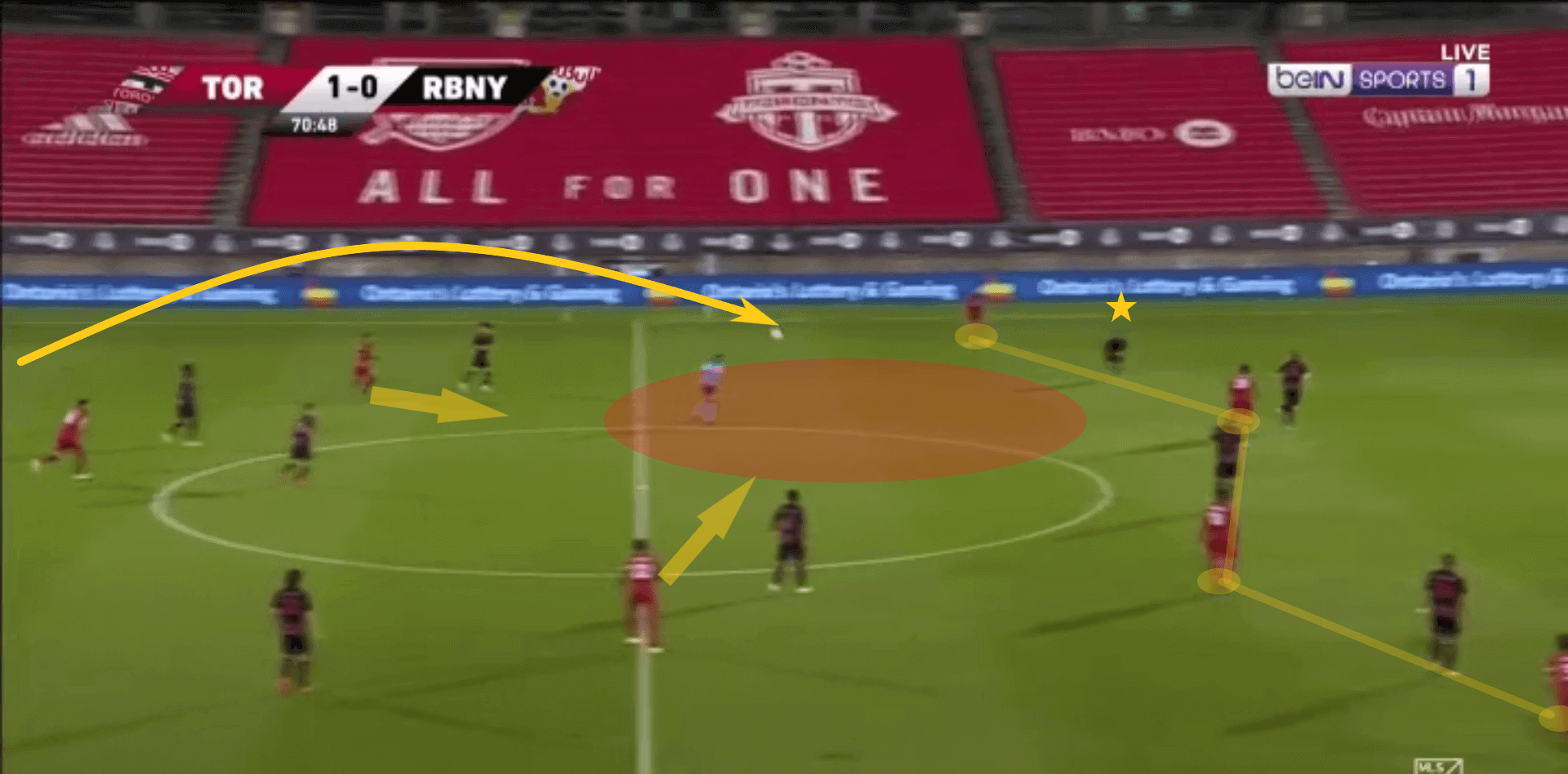MLS 2020: Toronto FC vs NY Red Bulls – tactical analysis