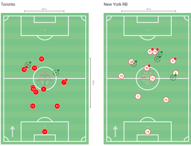 MLS 2020: Toronto FC vs NY Red Bulls – tactical analysis tactics
