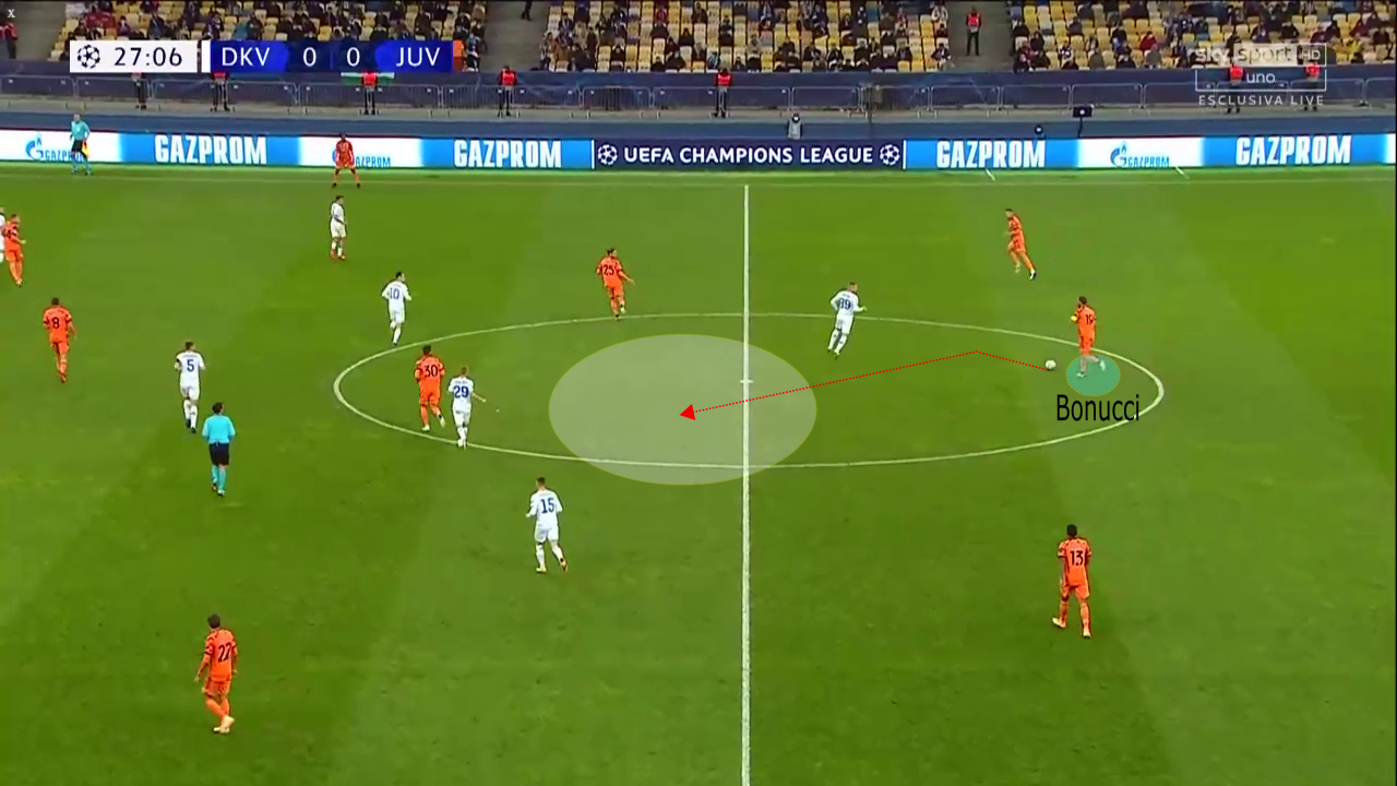 UEFA Champions League 2020/21: Dynamo Kyiv vs Juventus – tactical analysis tactics