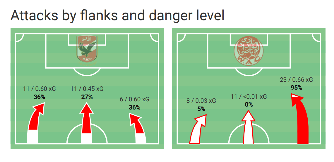 CAF Champions League 2019/20: Zamalek vs Al Ahly – Tactical Preview - analysis tactics