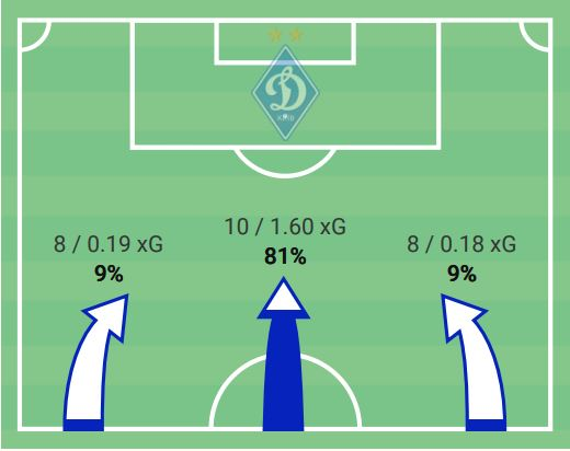 Dynamo Kyiv's attacking danger by flanks vs Barcelona UCL 2020/21 tactical analysis tactics