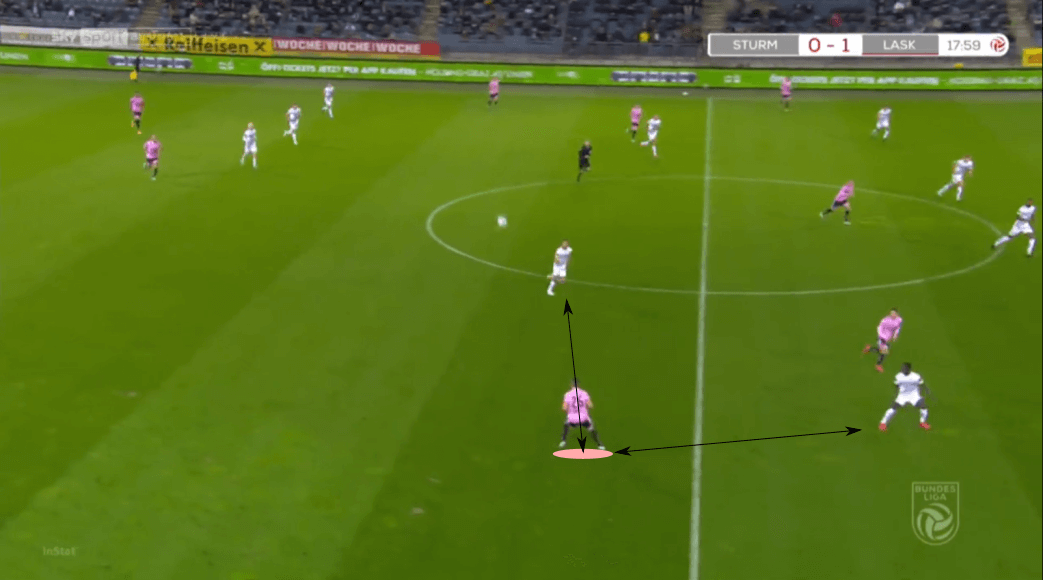 Austrian Bundesliga 2020/21: Sturm Graz vs LASK – tactical analysis tactics