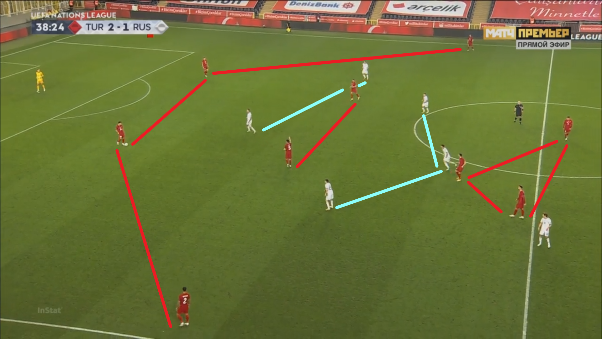 UEFA Nations League 2020/21: Turkey vs Russia - tactical analysis - tactics
