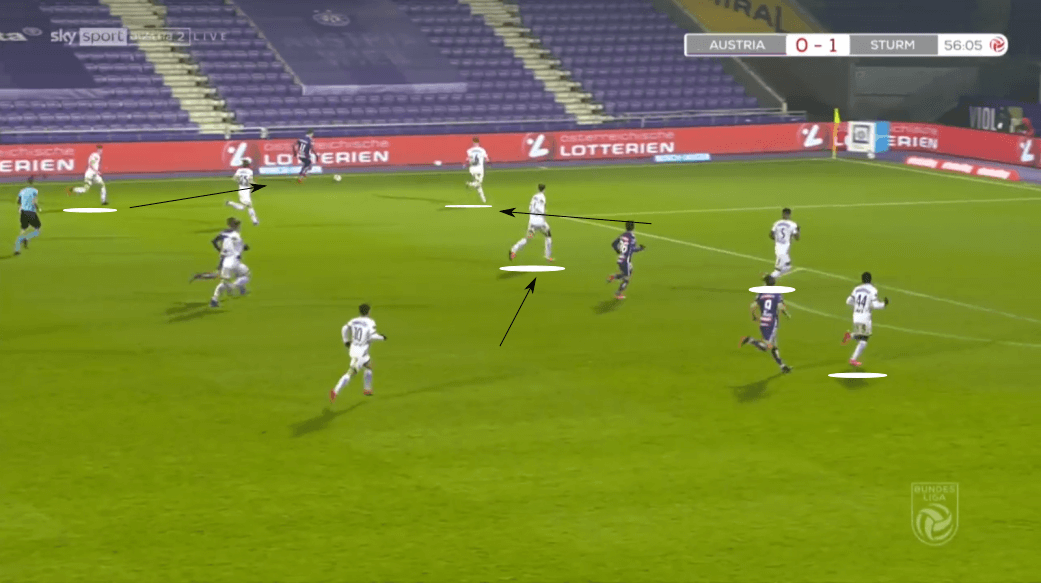 Austrian Bundesliga 2020/21: Austria Vienna vs Sturm Graz - tactical analysis tactics